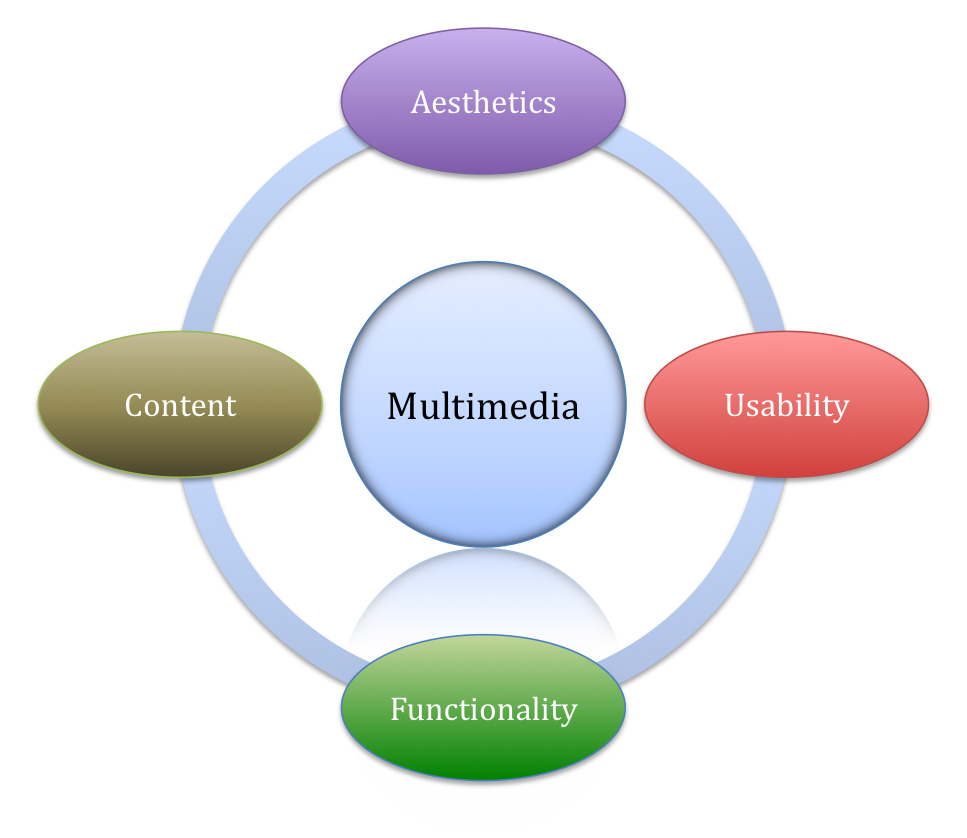 Ring Multimedia