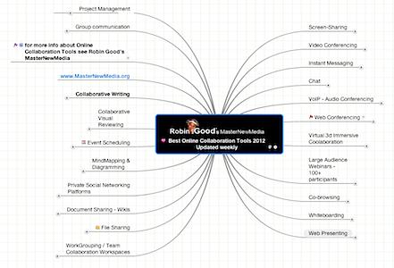 collaboration tools graphic