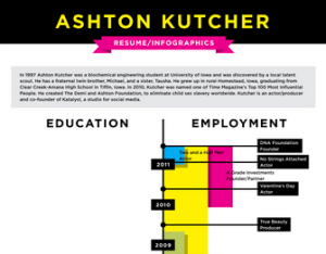 kutcher resume infographic