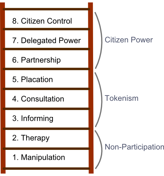 level of participation of students Classroom participation: a case of a junior high school students in efl context  is the poor level of students' classroom participation.