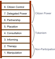 Armstein's ladder of participation