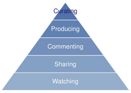 Li's engagement pyramid