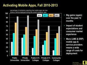 CC2013-MobileApps