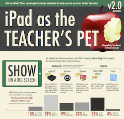 iPad Teacher's pet